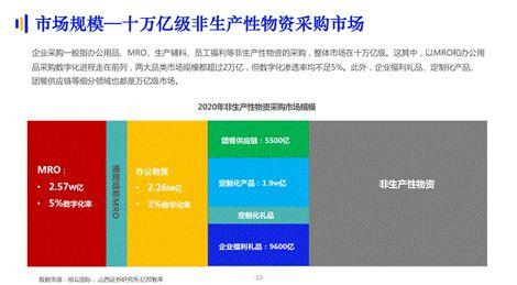 办公物资及MRO成数字化采购重点市场 齐心办公提升核心竞争力